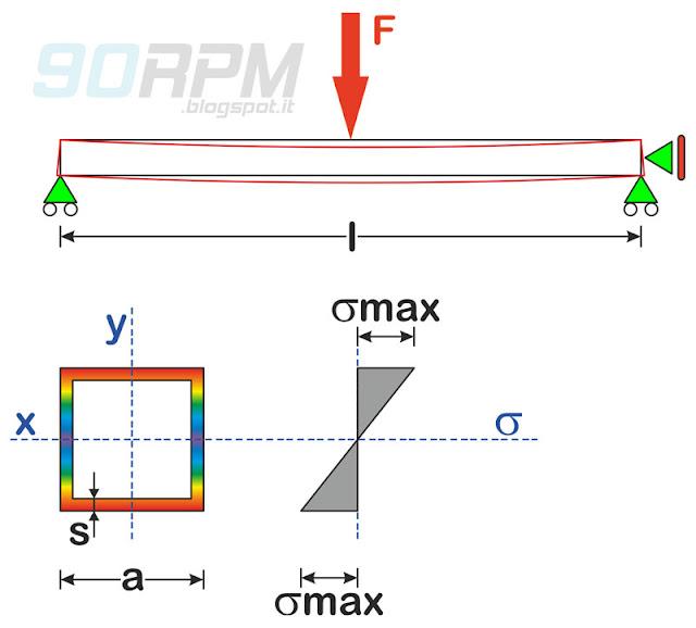 Schema di tubo quadro soggetto a flessione semplice