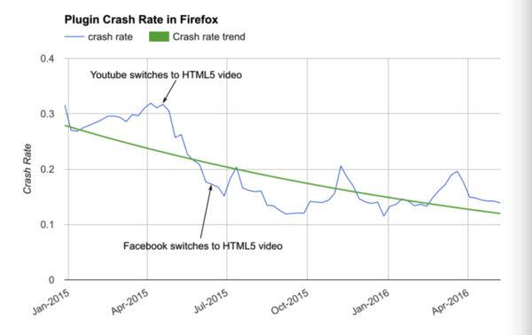 Plugin crash rate in Firefox