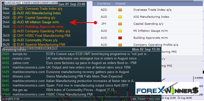 Forex Indicator Predictor Review Forex News Indicators