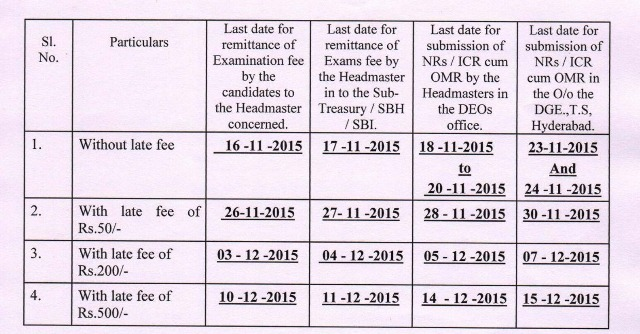 Fees particulars for SSC March Public Examinations-2016 | TS SSC Public Exams-2016 Fee dates | Telangana SSC March Public Examinations-2016 Fee dates particulars with and without late fee | Telangana State SSC Exams Fee dates Anounced ts-telangana-ssc-march-public-examinations-2016-fee-dates-particulars-bse-telangana