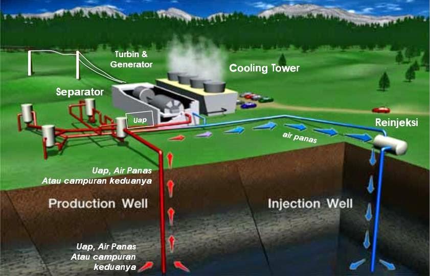 Makalah Energi Panas Bumi (Geothermal) dan Energi Pasang ...