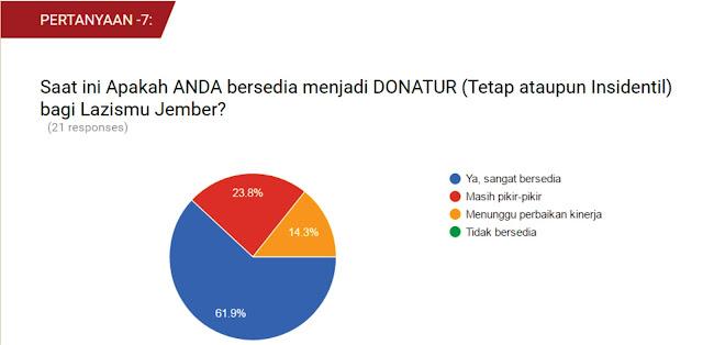 Hasil Pertanyaan ke-7, dari Survey Eksistensi Lazismu Jember