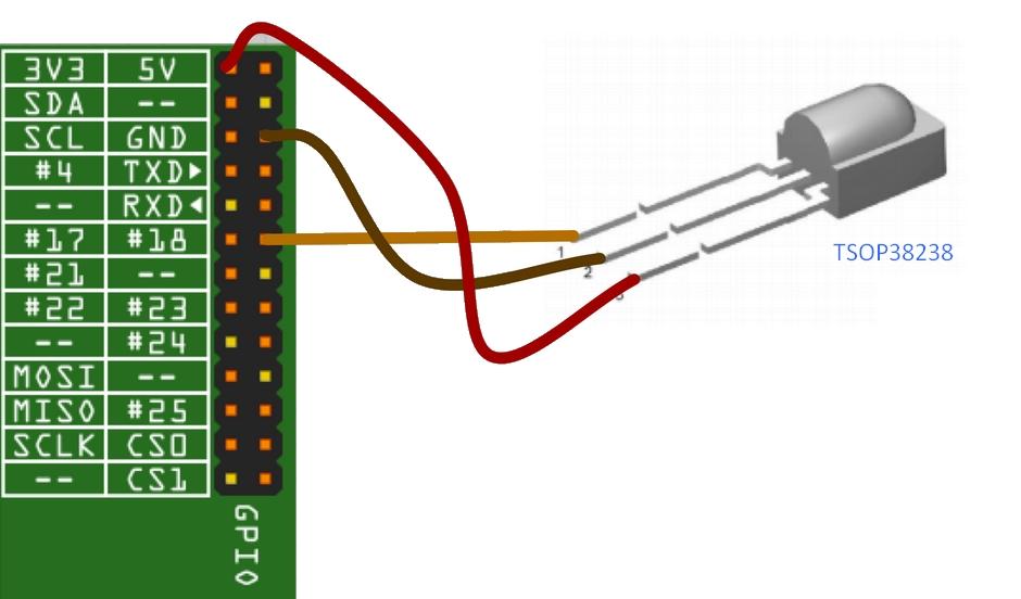 XBMCNut: How to enable a GPIO IR Receiver on LibreELEC 7 x x