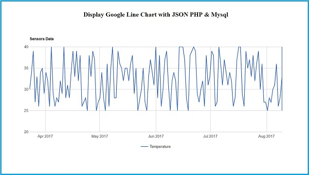 How To Make Google Line Chart By Using Php Json Data Webslesson