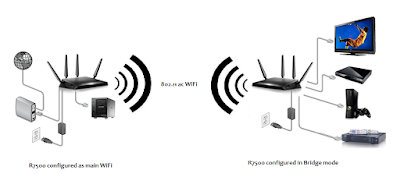 Important steps before and after configuration of Wireless