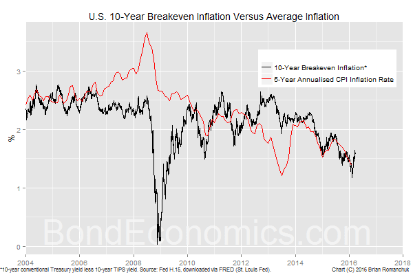 Chart: 10-year U.S. Breakeven inflation (BondEconomics.com)