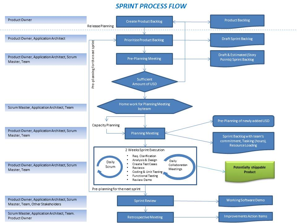 Agile Process Flow Diagram Ata 110 Wiring Data Sprint Amit Malik Business