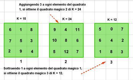 quadrati magici di ordine 3 e k diverso
