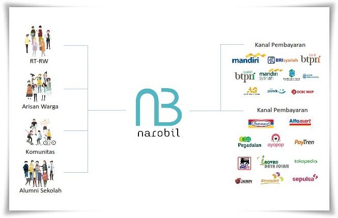 cara menagih tagihan atau iuran paling mudah dengan Narobil