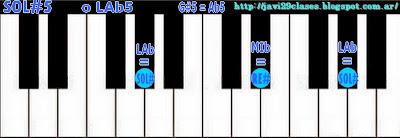 SOL#5 = LAb5 acorde de quinta 5