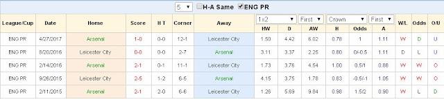 Thông tin trước trận Arsenal vs Leicester City (Premier League - 12/8/2017) - www.TAICHINH2A.COM