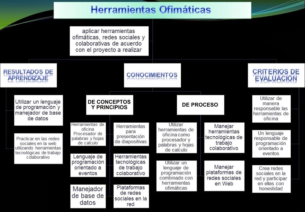 Esp Sistemas Deicy Gomez 11 B Mapas Conceptuales De