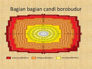 Bagian Bagian Candi Borobudur