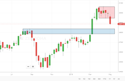 Banknifty Weekly candlestick chart