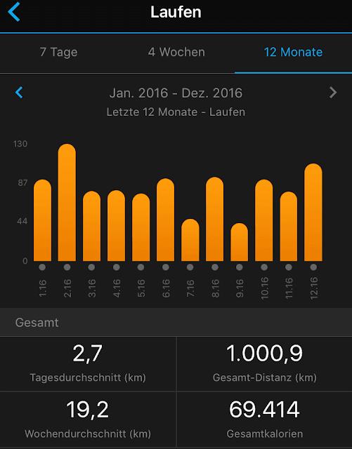 1.000 km in 2016