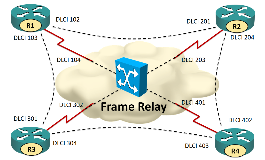 Frame Relay Configuration In Gns3 - Page 7 - Frame Design & Reviews ✓
