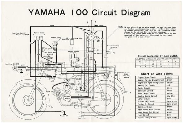 Koleksi Barang Djadoel: YAMAHA 100 YL-2 Riders Manual