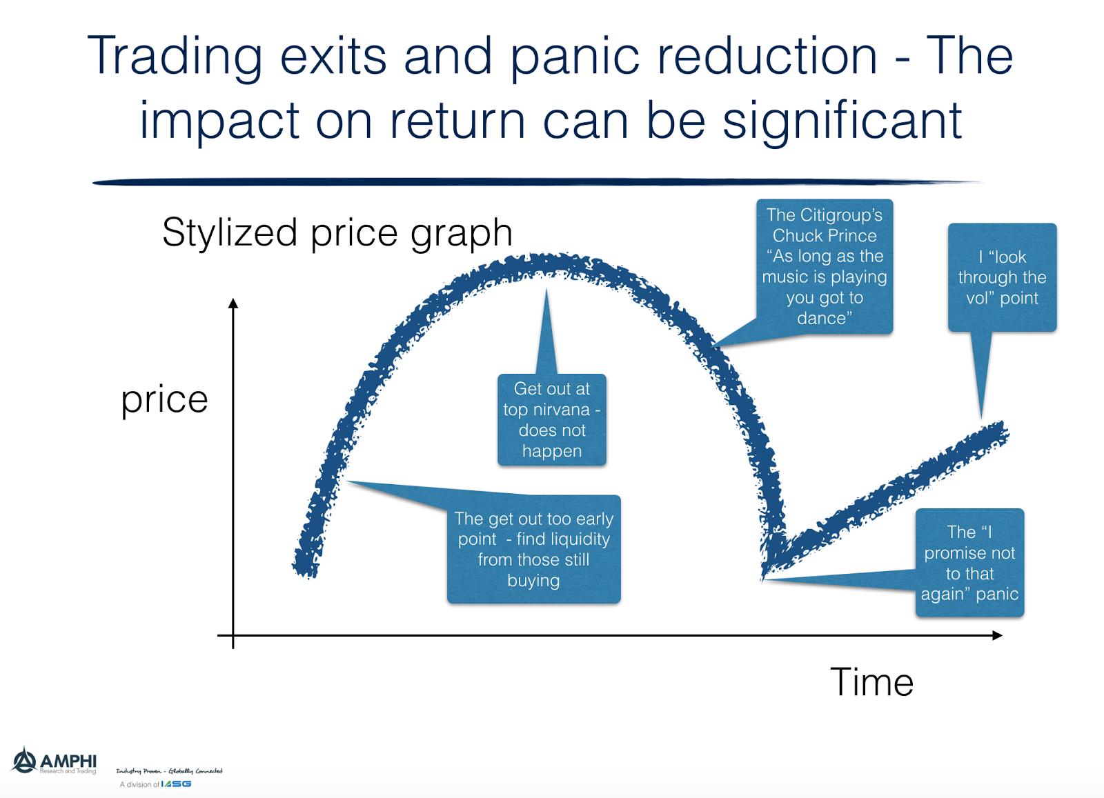 Disciplined Systematic Global Macro Views: Exit strategies