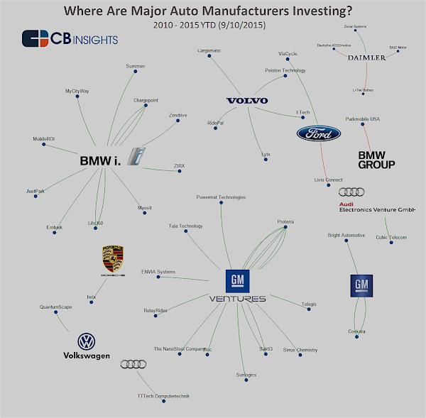 2010~2015年各大汽車集團投資新創一覽。(資料來源:CBInsights)