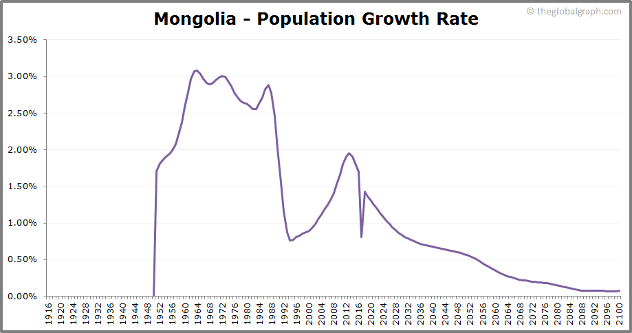 Mongolia  Population Growth Rate