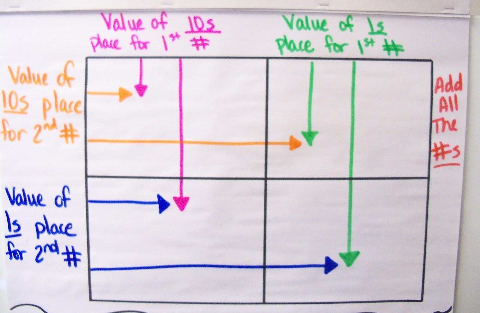 The 4th Grade May Niacs Multiplication Matrix Box