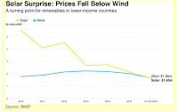 Solar Surprise: Prices Fall Below Wind (Credit: BNEF) Click to Enlarge.
