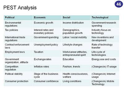SWOT Analysis of Tyson Foods