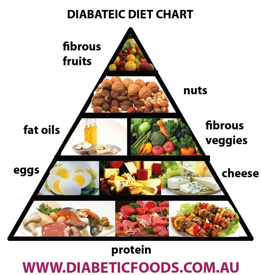 American Medical Association Food To Eat With Diabetes