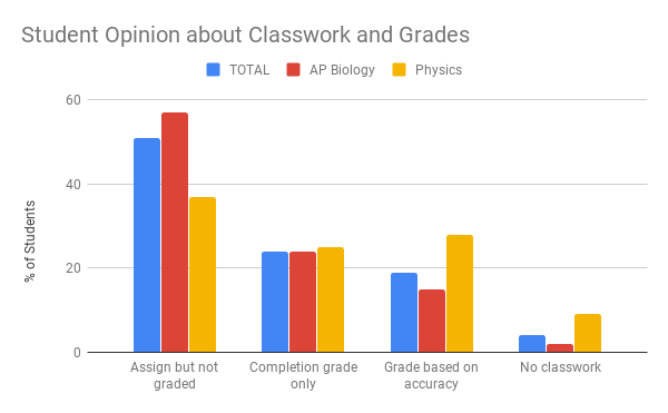 why letter grades should not be eliminated