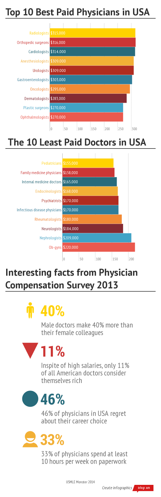 Doctor Salary: 10 Best Paid and Worst Paid Doctors in USA