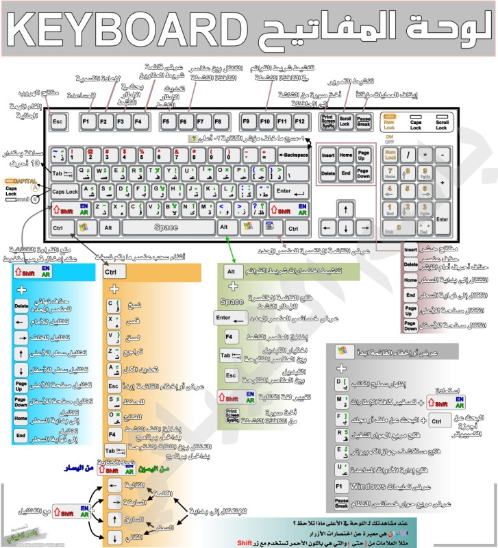 """كل اختصارات لوحة المفاتيح """"Keyboard"""" التي لاغنى عنها لاى مستخدم للكمبيوتر 8"""
