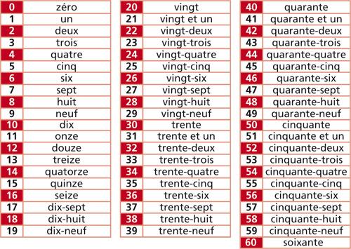 Resultado de imagen de nombres de 1 a 60