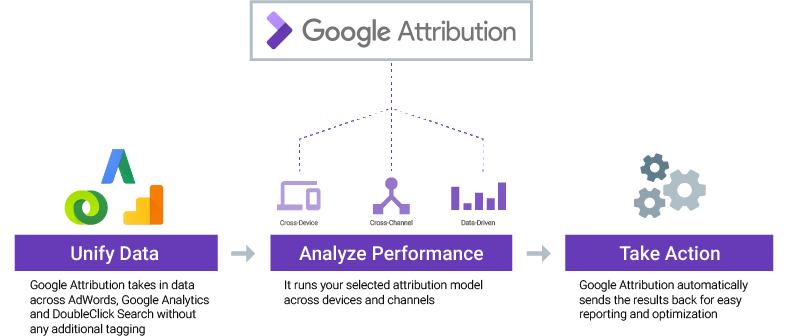 Image result for google attribution
