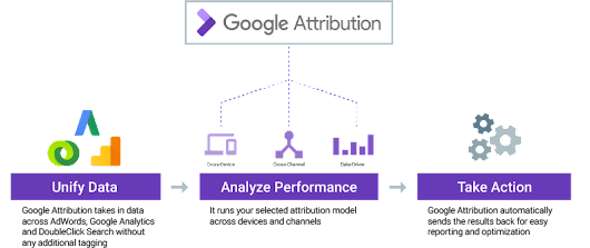 Inside AdWords: Powering ads and analytics innovations with machine learning