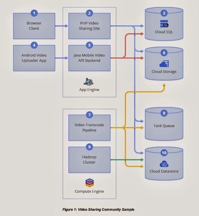 Google Cloud Platform Blog: How to mix and match web
