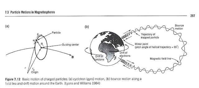 "The Earth's non-uniform magnetic field can create trapped ions (Source: Pater & Lissauer, ""Planetary Sciences"")"
