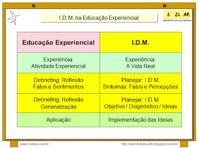 Processo de Aprendizagem - Metodologia IDM Innovation Decision Mapping