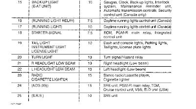wiring diagrams and free manual ebooks: 1996 acura integra ... 1996 acura integra fuse box diagram free download wiring 1996 acura integra fuse box diagram