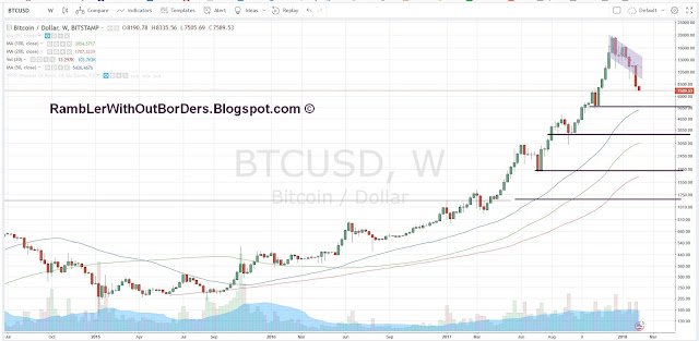Bitcoin weekly chart showing price targets