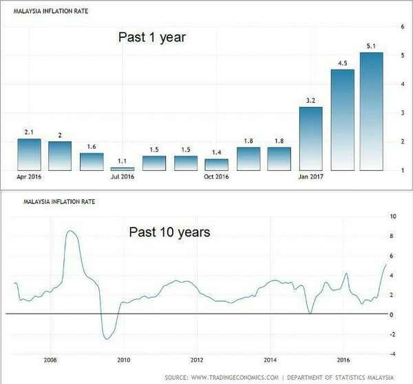 Inflasi: Lim Guan Eng mesti sangat bebal dalam memahami ekonomi.