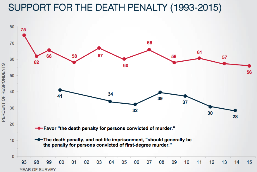 an analysis of death penalty in the united states The table a setting to debate the issues of the day what is to be done about the death penalty the united states should abolish the death penalty, as.