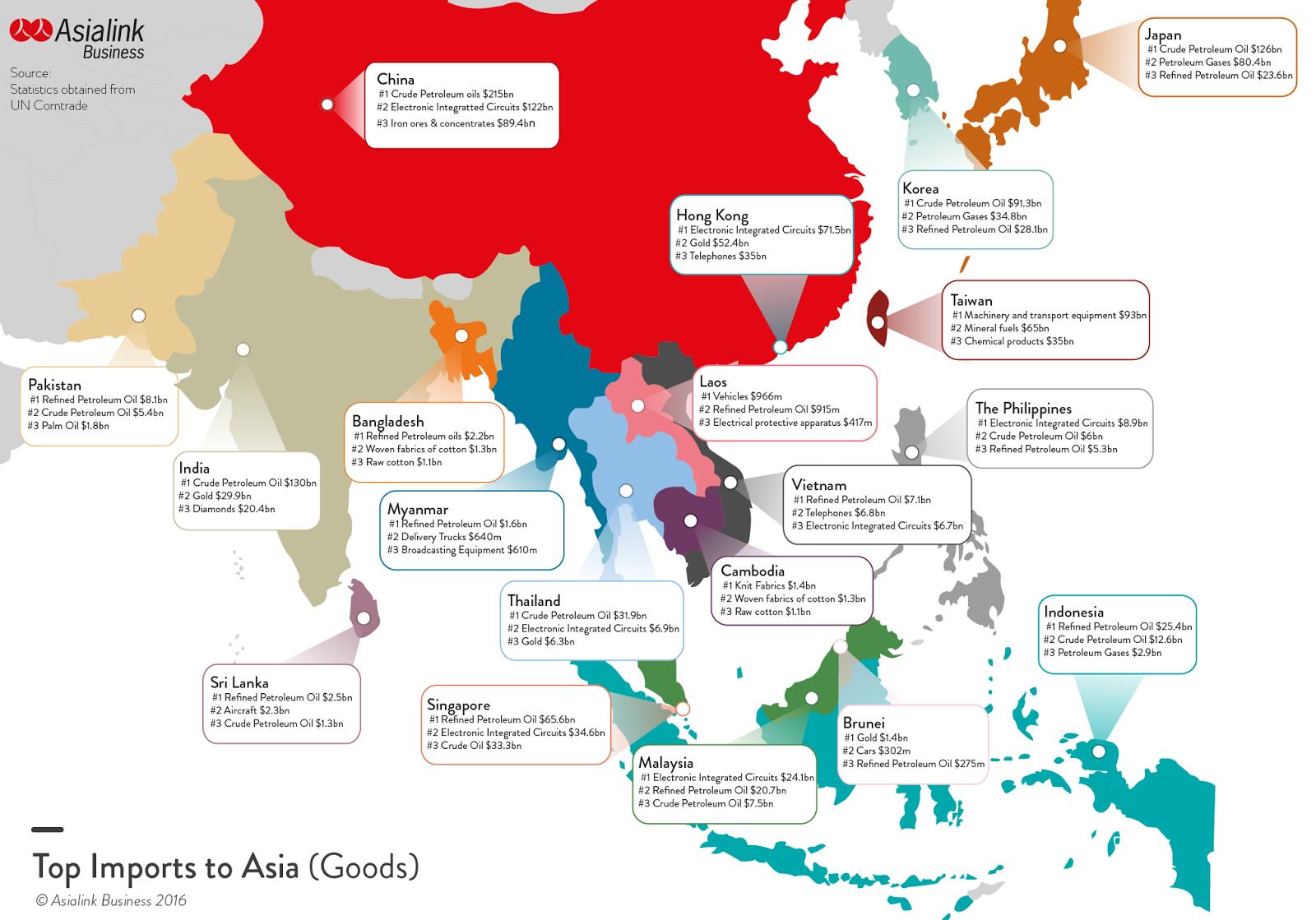Top Austalian imports to Asia