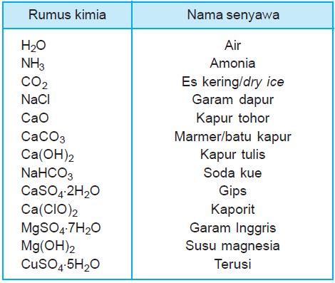 Tata Nama Pada Senyawa