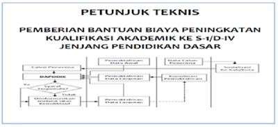 Juknis Pemberian Bantuan Akademik S-1/D-IV Guru PNS Dan Bukan PNS