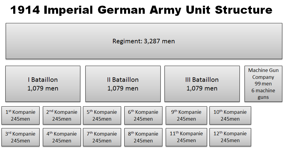 The Great War, a novel: German Imperial Army Unit Structure