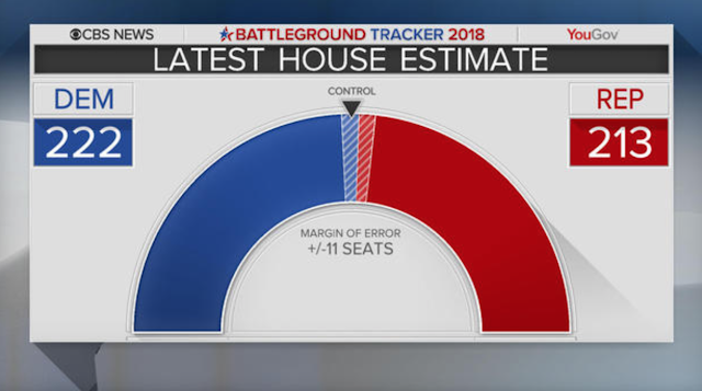 CBS News Battleground Tracker: Democrats in stronger position to take the House: