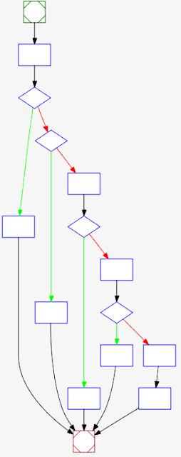 Understand Blog: ソースコードの複雑さの評価