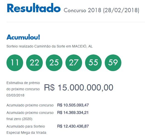 Mega Sena 2018 acumula e concurso 2019 sorteia R$ 15 mi no sábado (03)