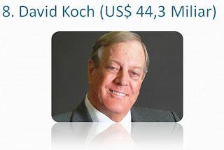 David-Koch-pengusaha-miliarder-terkaya-dunia-2017