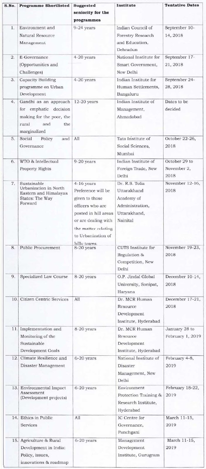 List of Institutes for In-Service Training Calendar for the year 2018-19